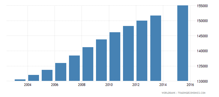 west bank and gaza population age 1 total wb data