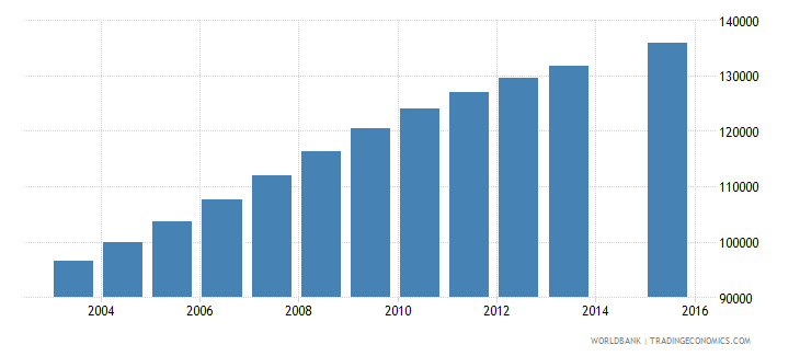 west bank and gaza population age 10 total wb data