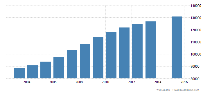 west bank and gaza population age 12 total wb data