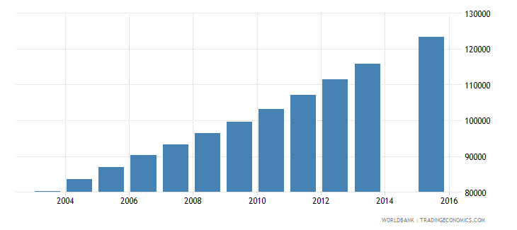 west bank and gaza population age 15 total wb data