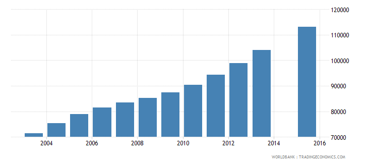 west bank and gaza population age 18 total wb data