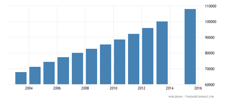 west bank and gaza population age 19 total wb data