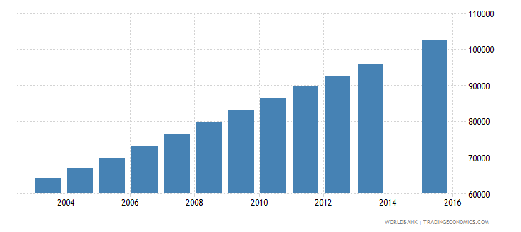 west bank and gaza population age 20 total wb data