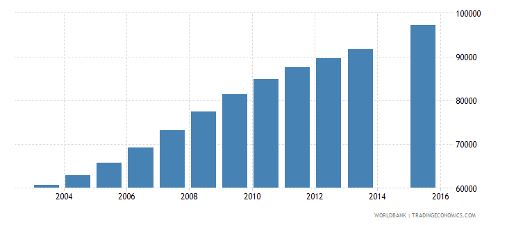 west bank and gaza population age 21 total wb data