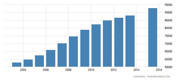 west bank and gaza population age 22 total wb data