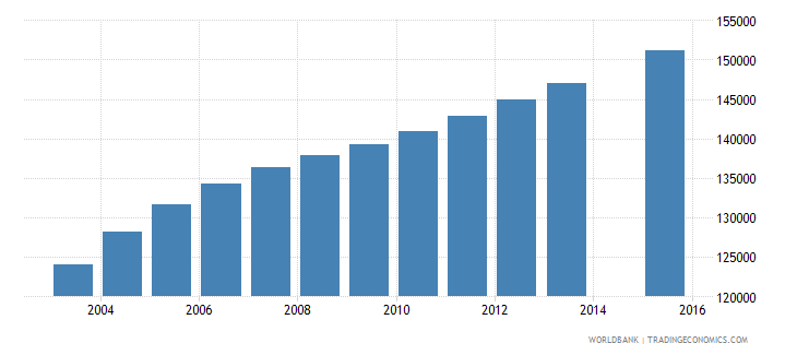 west bank and gaza population age 3 total wb data