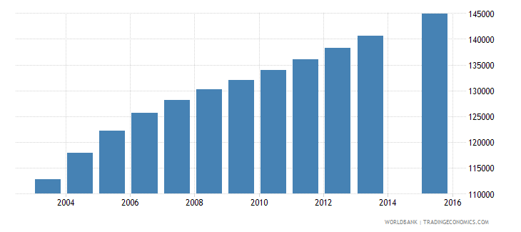 west bank and gaza population age 6 total wb data