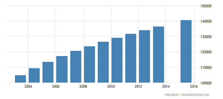 west bank and gaza population age 8 total wb data