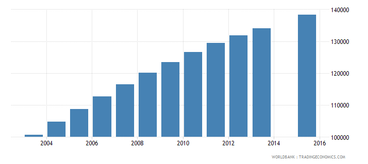west bank and gaza population age 9 total wb data