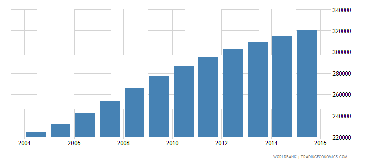 west bank and gaza population ages 10 14 female wb data