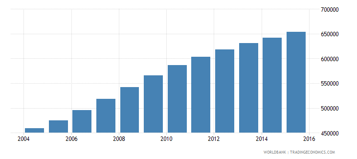 west bank and gaza population ages 10 14 total wb data