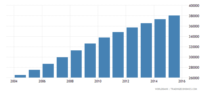 west bank and gaza population ages 10 15 female wb data