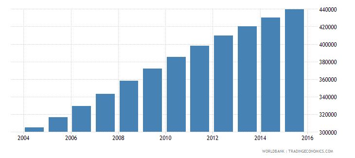 west bank and gaza population ages 10 16 female wb data