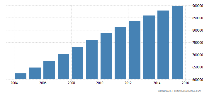 west bank and gaza population ages 10 16 total wb data