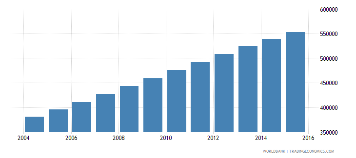 west bank and gaza population ages 10 18 female wb data