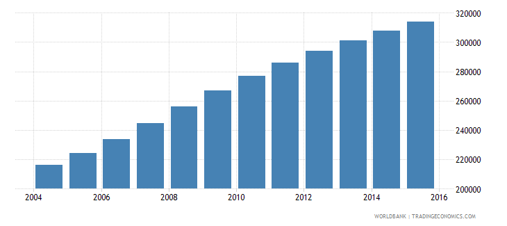 west bank and gaza population ages 11 15 female wb data