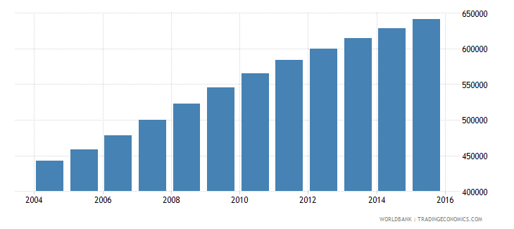 west bank and gaza population ages 11 15 total wb data