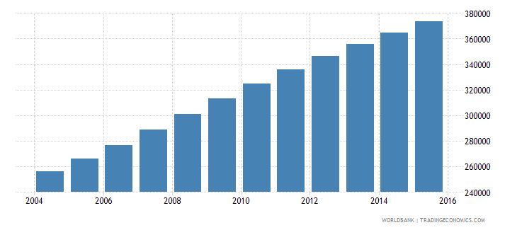 west bank and gaza population ages 11 16 female wb data