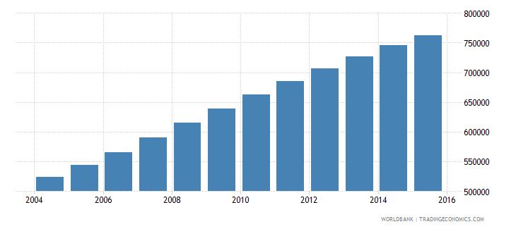 west bank and gaza population ages 11 16 total wb data