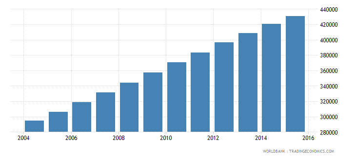 west bank and gaza population ages 11 17 female wb data