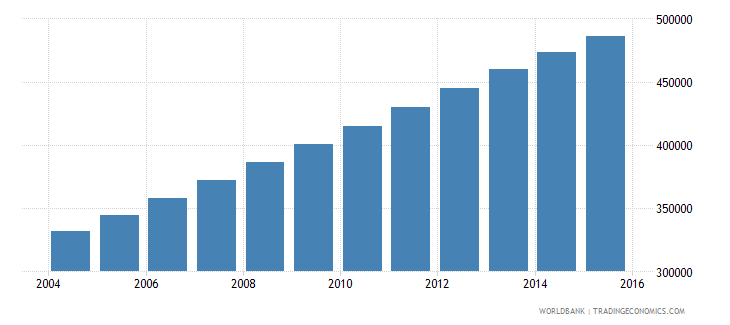 west bank and gaza population ages 11 18 female wb data