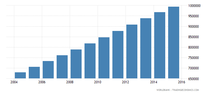 west bank and gaza population ages 11 18 total wb data