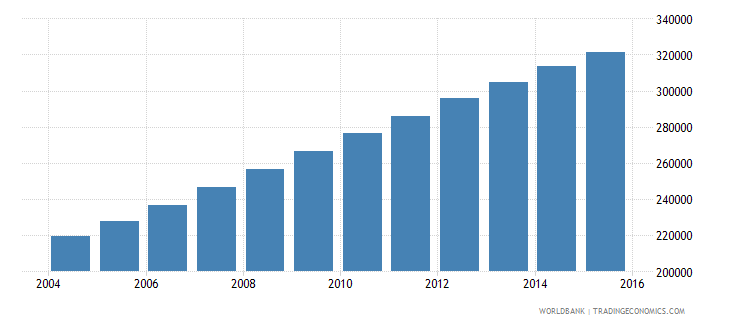 west bank and gaza population ages 12 16 male wb data