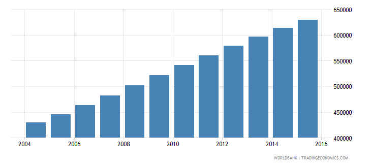 west bank and gaza population ages 12 16 total wb data