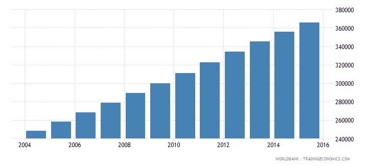 west bank and gaza population ages 12 17 female wb data