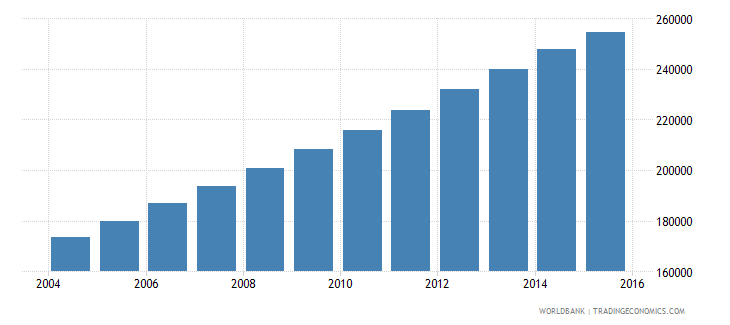 west bank and gaza population ages 13 16 male wb data