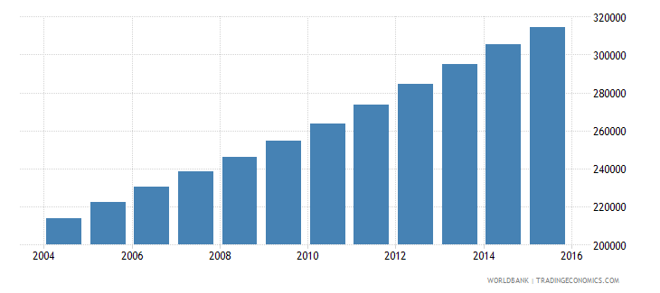 west bank and gaza population ages 13 17 male wb data