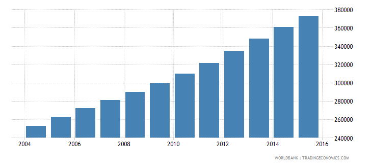 west bank and gaza population ages 13 18 male wb data