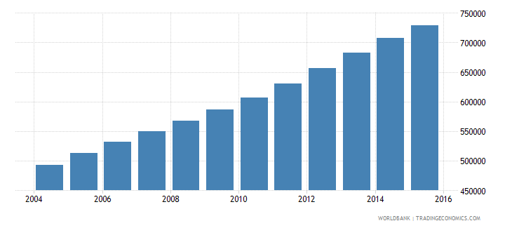 west bank and gaza population ages 13 18 total wb data