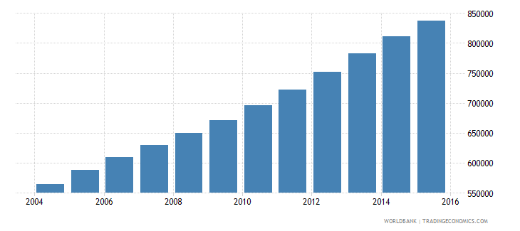 west bank and gaza population ages 13 19 total wb data