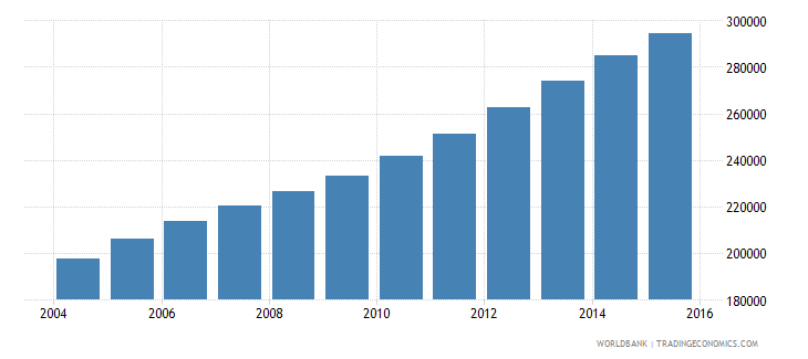 west bank and gaza population ages 14 18 female wb data