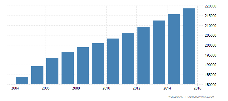 west bank and gaza population ages 3 5 female wb data