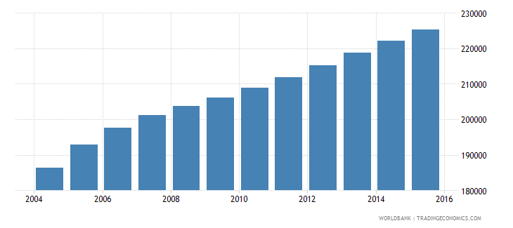 west bank and gaza population ages 4 6 male wb data