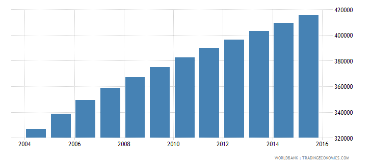 west bank and gaza population ages 5 10 female wb data