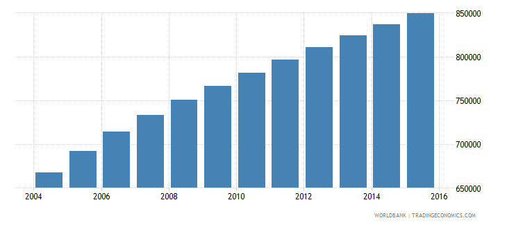 west bank and gaza population ages 5 10 total wb data