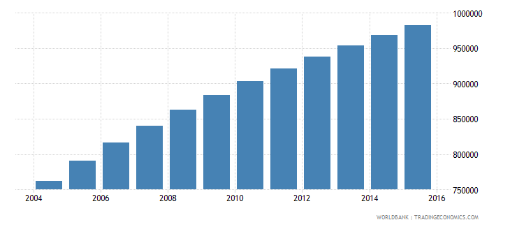 west bank and gaza population ages 5 11 total wb data