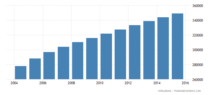 west bank and gaza population ages 5 9 female wb data