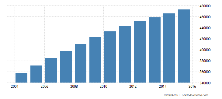 west bank and gaza population ages 6 12 female wb data