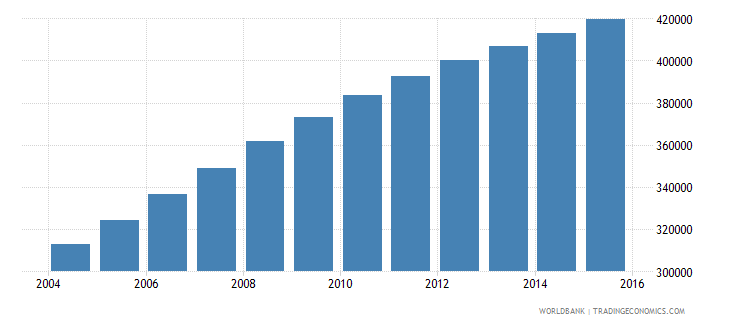 west bank and gaza population ages 7 12 male wb data