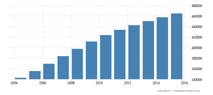 west bank and gaza population ages 7 13 female wb data