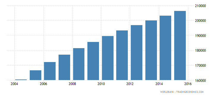 west bank and gaza population ages 7 9 female wb data