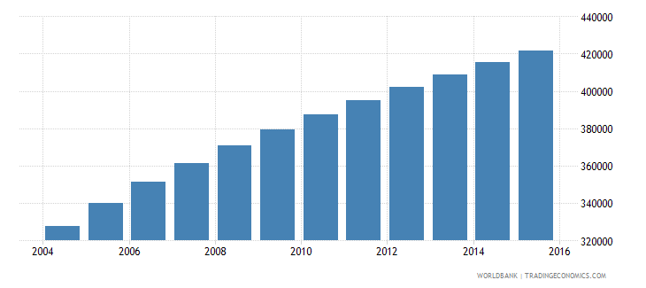 west bank and gaza population ages 7 9 total wb data
