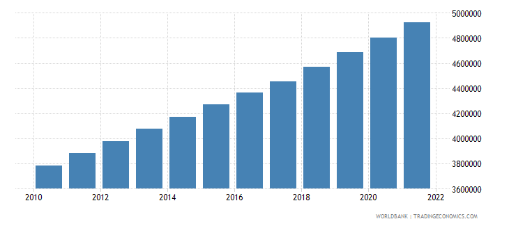 west bank and gaza population total wb data