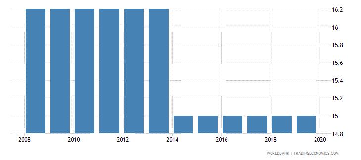 west bank and gaza profit tax percent of commercial profits wb data