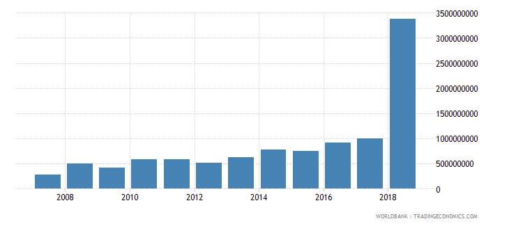 west bank and gaza revenue excluding grants current lcu wb data