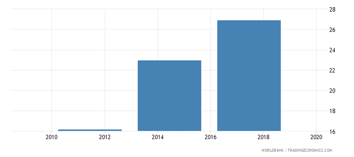 west bank and gaza saved any money in the past year percent age 15 wb data